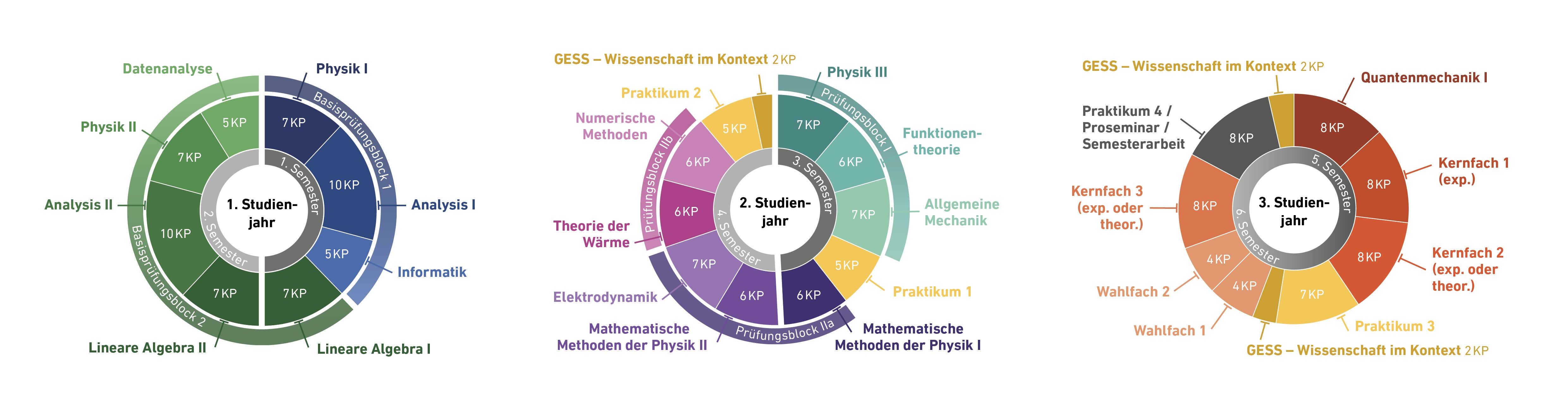 BSc Physik – Departement Physik | ETH Zürich
